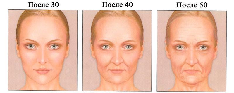 Старение кожи на лице у женщин